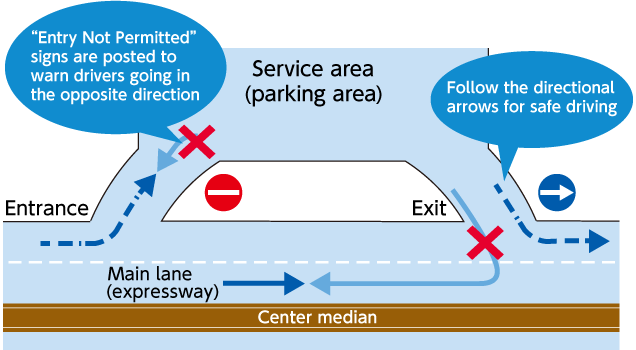 "Service area (parking area) ""Entry Not Permitted"" signs are posted to warn drivers going in the opposite direction Follow the directional arrows for safe driving"